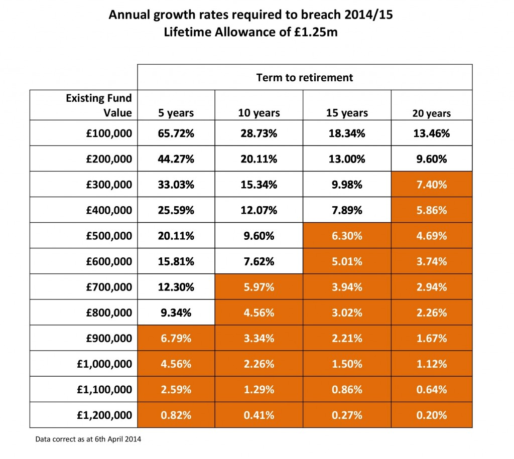 Annual growth rates required to breach 2014-page-0