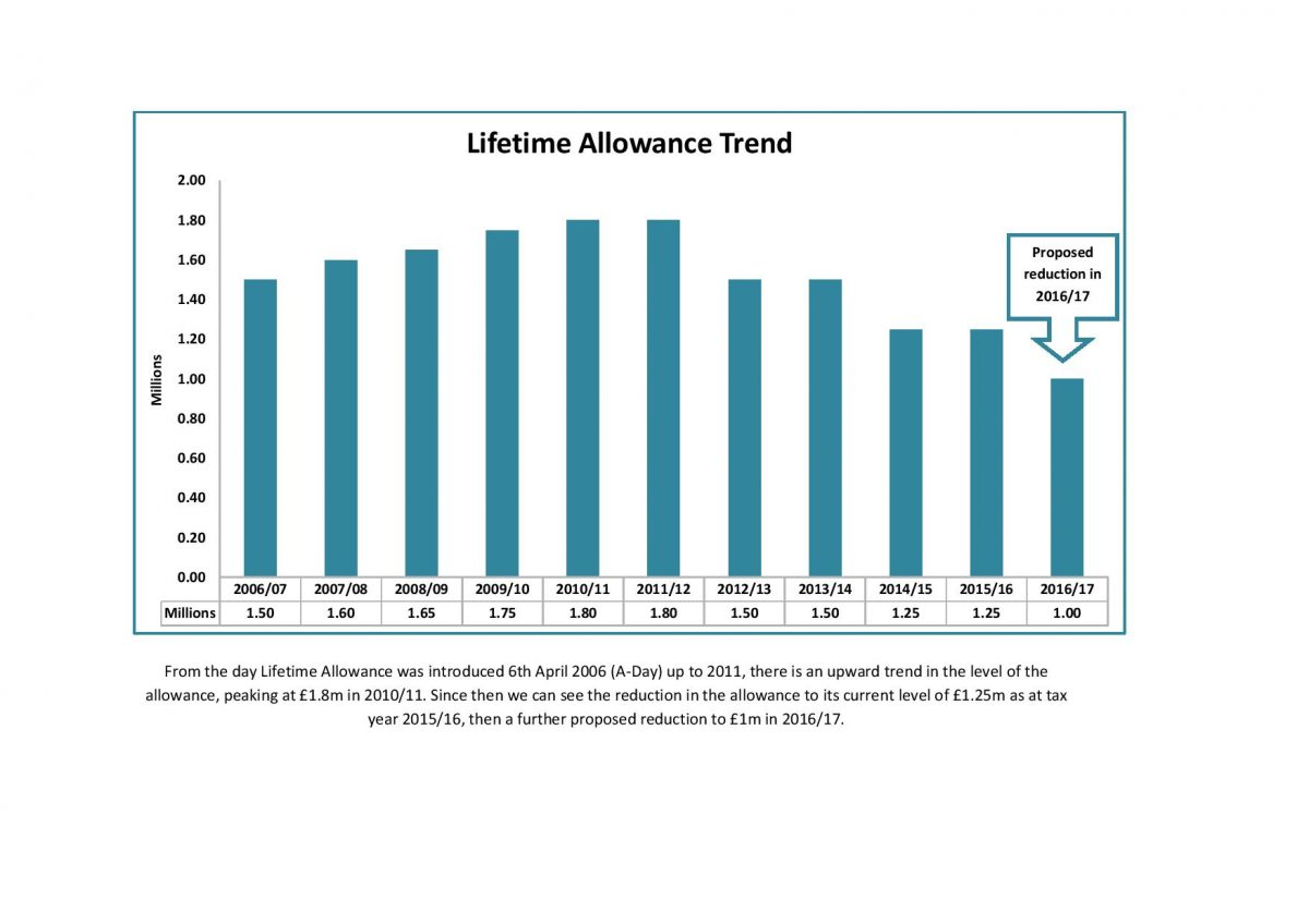 From the day Lifetime Allowance was introduced 6th April 2006 (2)-page-001